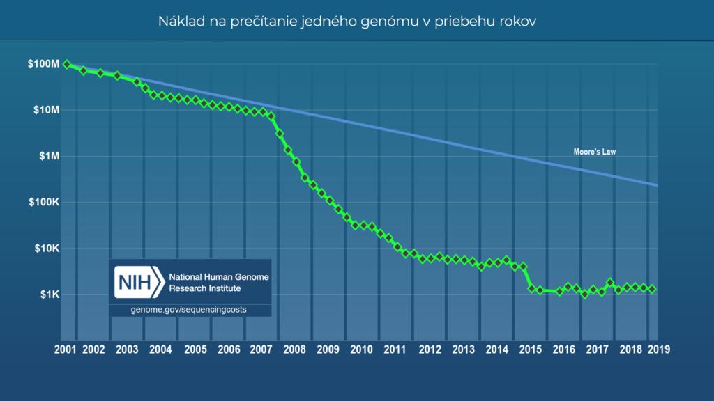 Cena DNA analýzy